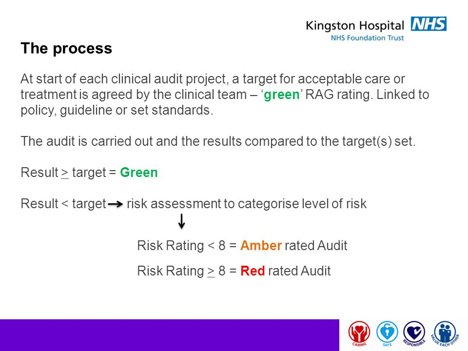 At start of each clinical audit project, a target for acceptable care or treatment is agreed by the clinical team – 'green' RAG rating. Linked to poli