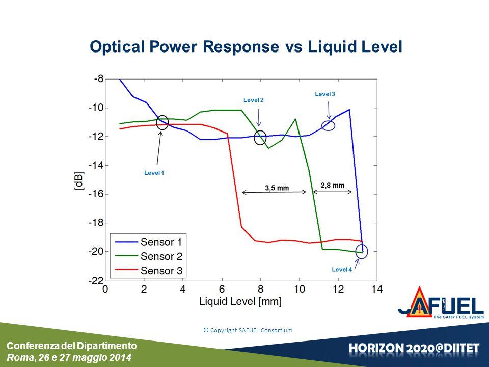 Conferenza del Dipartimento Roma, 26 e 27 maggio 2014 © Copyright SAFUEL Consortium Optical Power Response vs Liquid Level