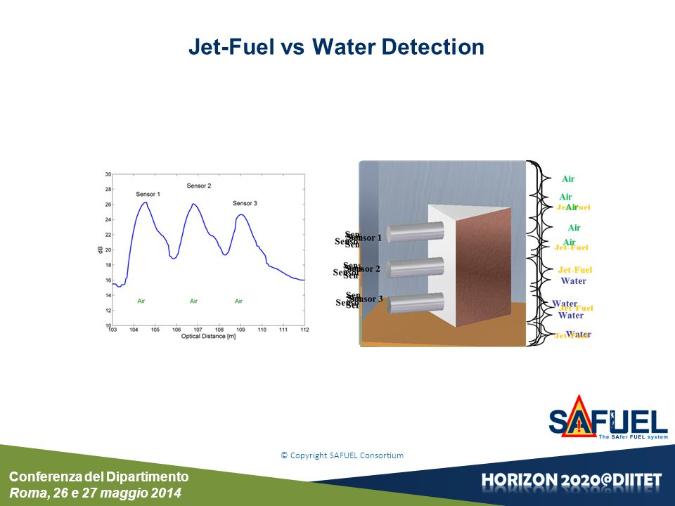 Conferenza del Dipartimento Roma, 26 e 27 maggio 2014 © Copyright SAFUEL Consortium Jet-Fuel vs Water Detection