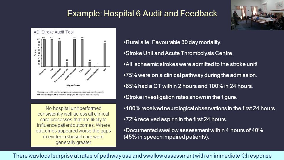 Example: Hospital 6 Audit and Feedback Rural site.
