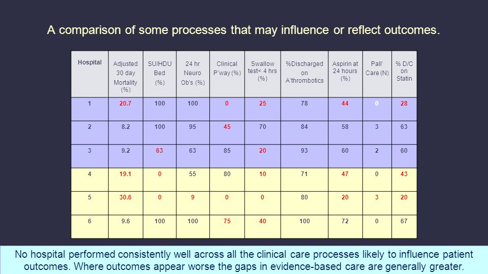 A comparison of some processes that may influence or reflect outcomes.