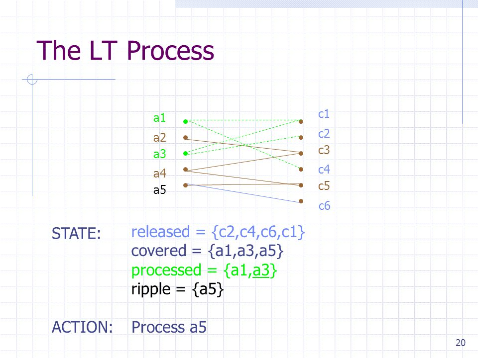 20 The LT Process released = {c2,c4,c6,c1} covered = {a1,a3,a5} processed = {a1,a3} ripple = {a5} STATE: ACTION:Process a5 a1 a2 a3 a4 a5 c1 c2 c3 c4 c5 c6
