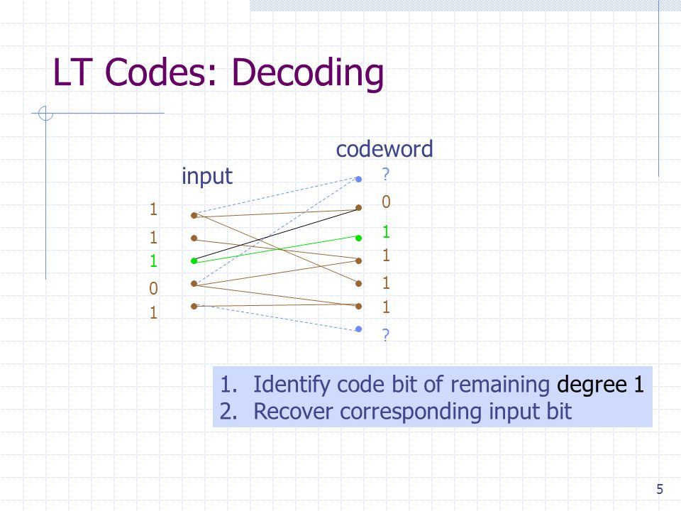 5 LT Codes: Decoding 1.Identify code bit of remaining degree 1 2.Recover corresponding input bit 1 1 1 0 1 .