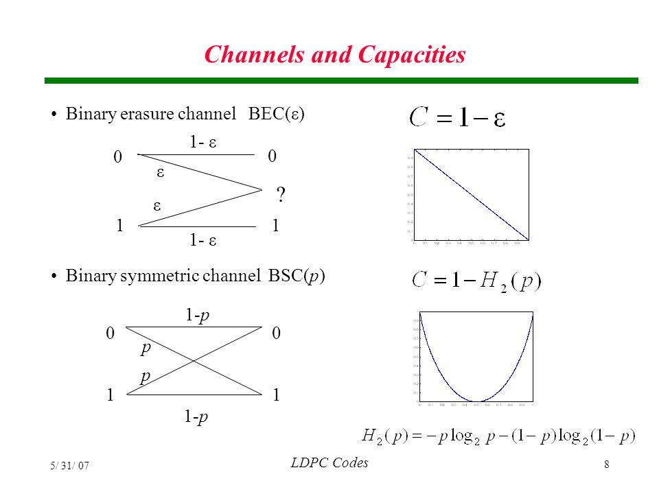LDPC Codes 5/ 31/ 07 109 Matching Condition For capacity-achieving sequences of LDPC codes for the BEC, the EXIT chart curves must match.