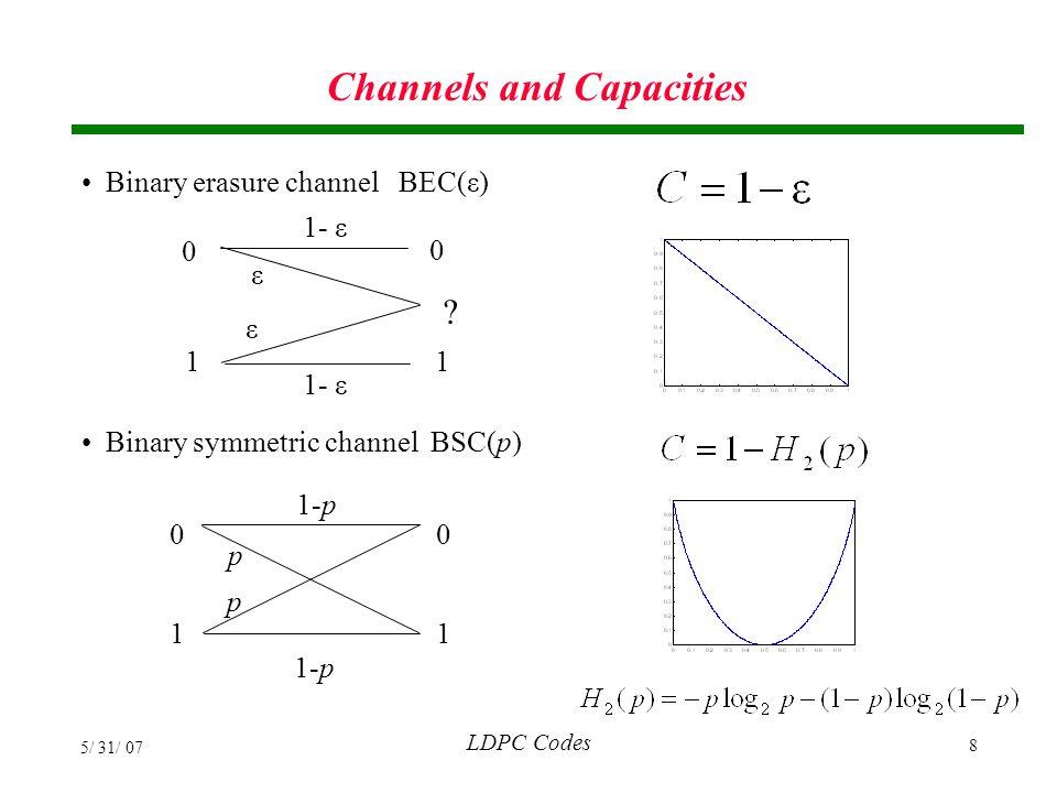LDPC Codes 5/ 31/ 07 39 Encoding LDPC Codes Set c n-k+1, ,c n equal to the data bits x 1, ,x k.
