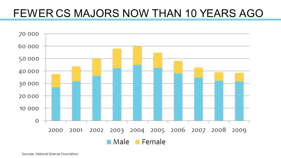 FEWER CS MAJORS NOW THAN 10 YEARS AGO Sources: National Science Foundation