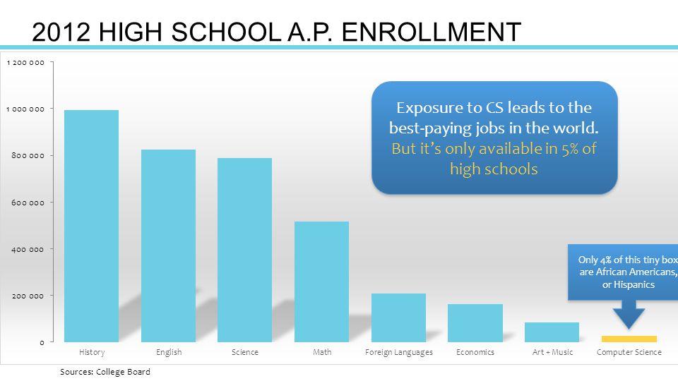 2012 HIGH SCHOOL A.P.