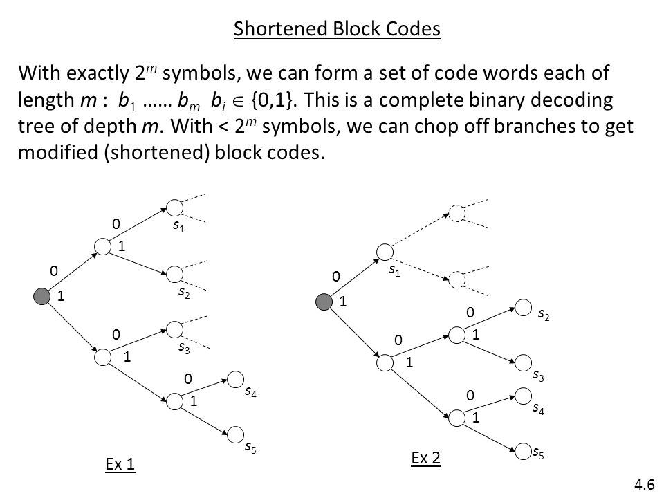Shortened Block Codes With exactly 2 m symbols, we can form a set of code words each of length m : b 1 …… b m b i  {0,1}.
