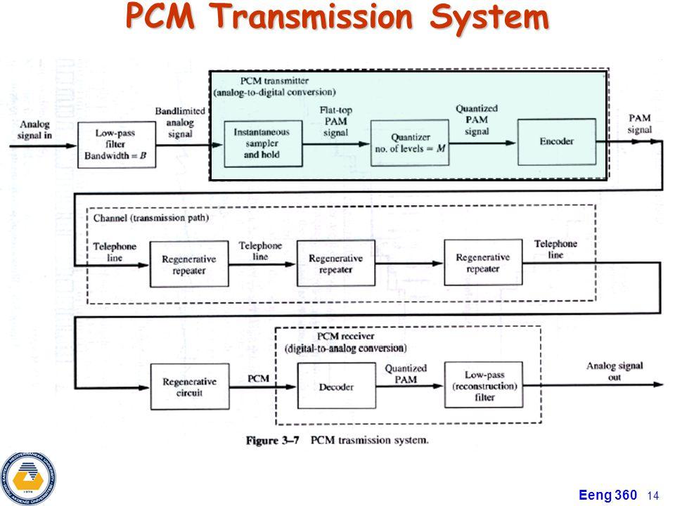 Eeng 360 14 PCM Transmission System