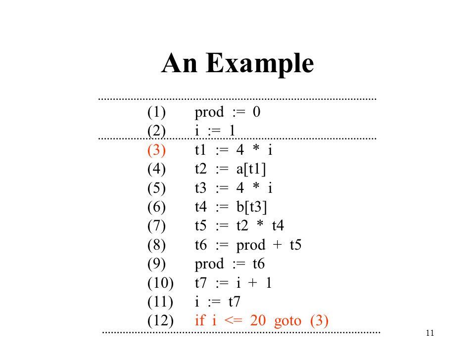 11 An Example (1)prod := 0 (2)i := 1 (3)t1 := 4 * i (4)t2 := a[t1] (5)t3 := 4 * i (6)t4 := b[t3] (7)t5 := t2 * t4 (8)t6 := prod + t5 (9)prod := t6 (10)t7 := i + 1 (11)i := t7 (12)if i <= 20 goto (3)