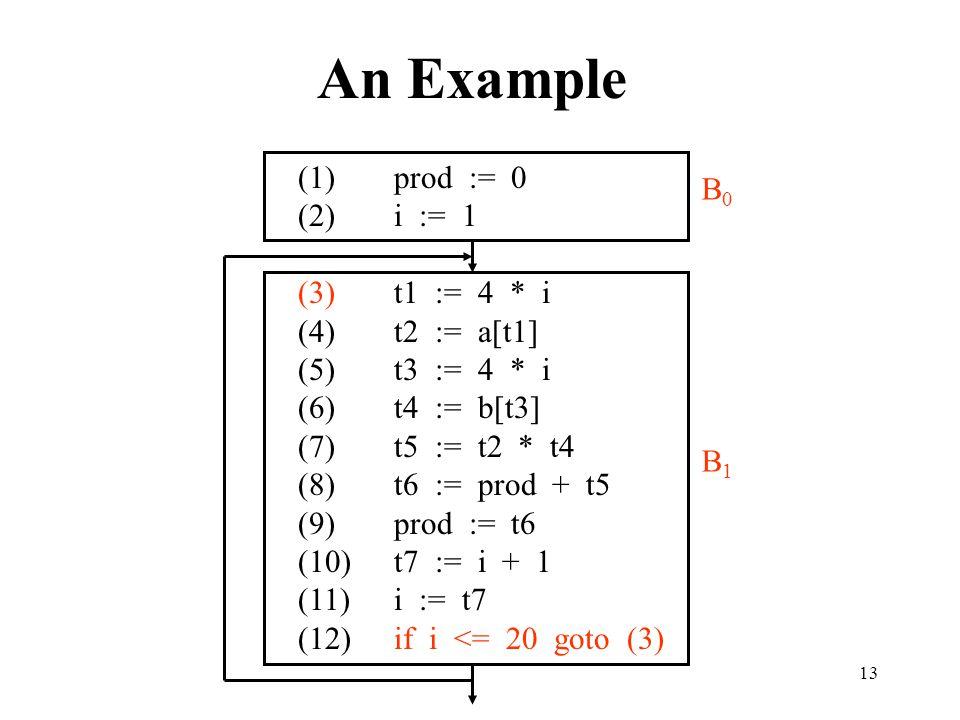 13 An Example (1)prod := 0 (2)i := 1 (3)t1 := 4 * i (4)t2 := a[t1] (5)t3 := 4 * i (6)t4 := b[t3] (7)t5 := t2 * t4 (8)t6 := prod + t5 (9)prod := t6 (10)t7 := i + 1 (11)i := t7 (12)if i <= 20 goto (3) B0B0 B1B1
