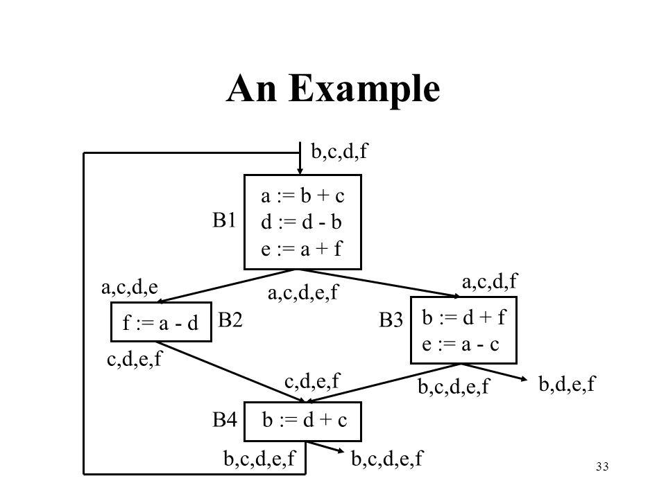 33 An Example a := b + c d := d - b e := a + f f := a - d b := d + f e := a - c b := d + c B1 B2B3 B4 b,c,d,e,f b,c,d,f b,c,d,e,f c,d,e,f b,c,d,e,f b,d,e,f a,c,d,f a,c,d,e a,c,d,e,f