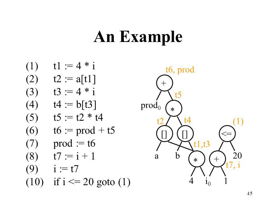 45 An Example (1)t1 := 4 * i (2)t2 := a[t1] (3)t3 := 4 * i (4)t4 := b[t3] (5)t5 := t2 * t4 (6)t6 := prod + t5 (7)prod := t6 (8)t7 := i + 1 (9)i := t7 (10)if i <= 20 goto (1) i0i0 41 <= * [] + b a * prod 0 + 20 t1,t3 t4 t2 t5 t6, prod (1) t7, i