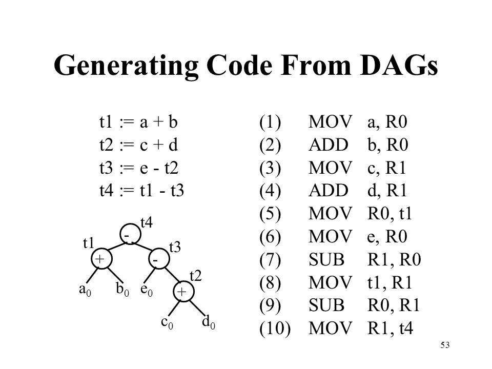 53 Generating Code From DAGs t1 := a + b t2 := c + d t3 := e - t2 t4 := t1 - t3 (1)MOV a, R0 (2)ADD b, R0 (3)MOV c, R1 (4)ADD d, R1 (5)MOV R0, t1 (6)MOV e, R0 (7)SUB R1, R0 (8)MOV t1, R1 (9)SUB R0, R1 (10)MOV R1, t4 - +- + a0a0 b0b0 e0e0 c0c0 d0d0 t1 t2 t3 t4