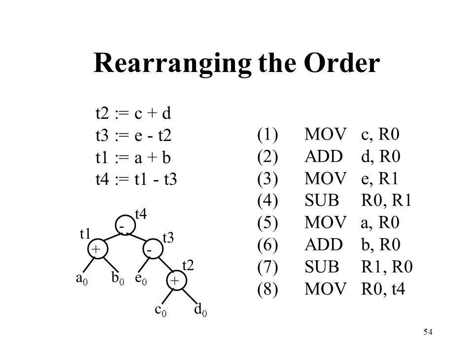 54 Rearranging the Order t2 := c + d t3 := e - t2 t1 := a + b t4 := t1 - t3 (1)MOV c, R0 (2)ADD d, R0 (3)MOV e, R1 (4)SUB R0, R1 (5)MOV a, R0 (6)ADD b, R0 (7)SUB R1, R0 (8)MOV R0, t4 - +- + a0a0 b0b0 e0e0 c0c0 d0d0 t1 t2 t3 t4