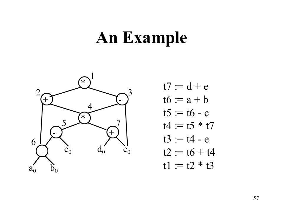 57 An Example 32 1 - + * a0a0 b0b0 c0c0 + d0d0 e0e0 6 -+ * 4 57 t7 := d + e t6 := a + b t5 := t6 - c t4 := t5 * t7 t3 := t4 - e t2 := t6 + t4 t1 := t2 * t3