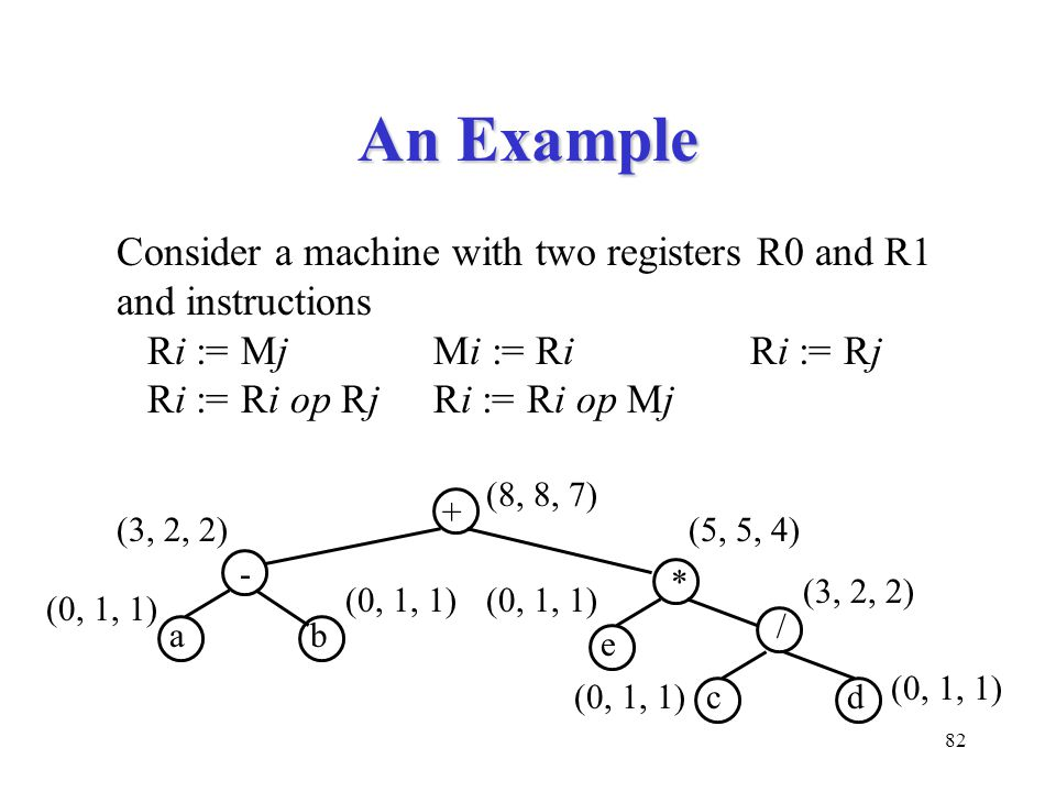 82 An Example Consider a machine with two registers R0 and R1 and instructions Ri := MjMi := RiRi := Rj Ri := Ri op RjRi := Ri op Mj - + (0, 1, 1) (8, 8, 7) (3, 2, 2) ab / * (5, 5, 4) (0, 1, 1) (3, 2, 2) e cd (0, 1, 1)
