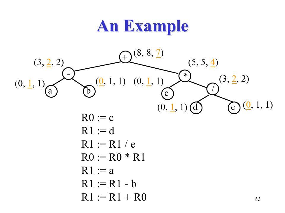 83 An Example - + (0, 1, 1) (8, 8, 7) (3, 2, 2) ab / * (5, 5, 4) (0, 1, 1) (3, 2, 2) c de (0, 1, 1) R0 := c R1 := d R1 := R1 / e R0 := R0 * R1 R1 := a R1 := R1 - b R1 := R1 + R0