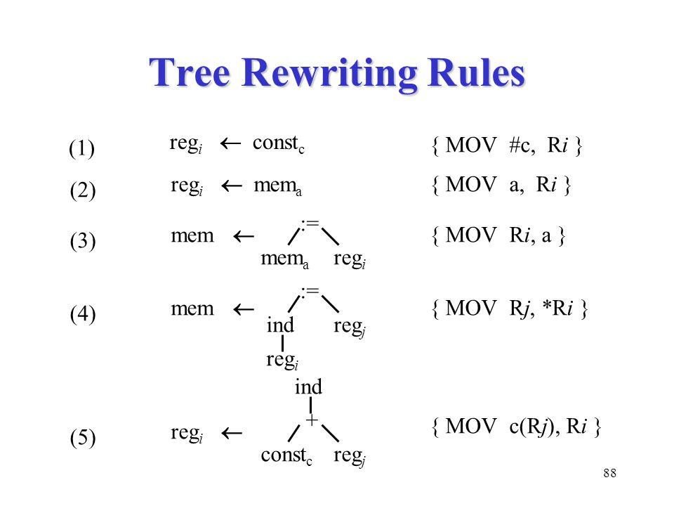 88 Tree Rewriting Rules (1) reg i  const c { MOV #c, Ri } (2) reg i  mem a { MOV a, Ri } (3) := mem a reg i mem  { MOV Ri, a } (4) := indreg j mem  reg i { MOV Rj, *Ri } + const c reg j reg i  ind (5) { MOV c(Rj), Ri }