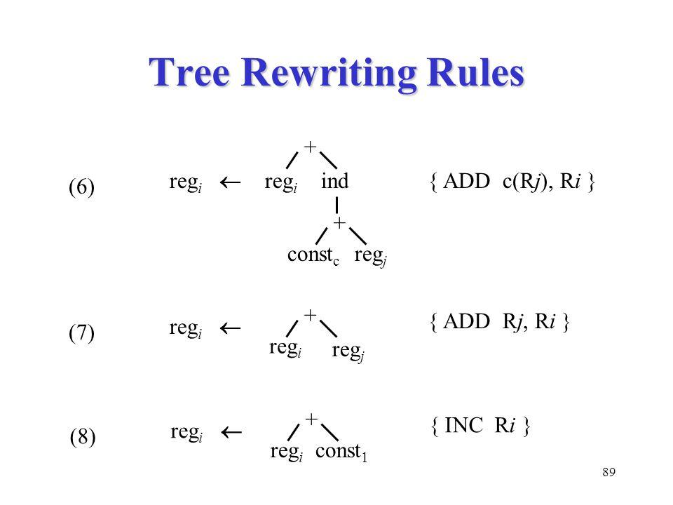 89 Tree Rewriting Rules (6) reg i  { ADD c(Rj), Ri } + const 1 reg i  (8) { INC Ri } reg i + reg j reg i  (7) { ADD Rj, Ri } reg i + ind reg j reg i + const c