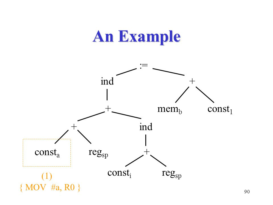 90 An Example := ind+ mem b const 1 + + + ind const i const a reg sp (1) { MOV #a, R0 }