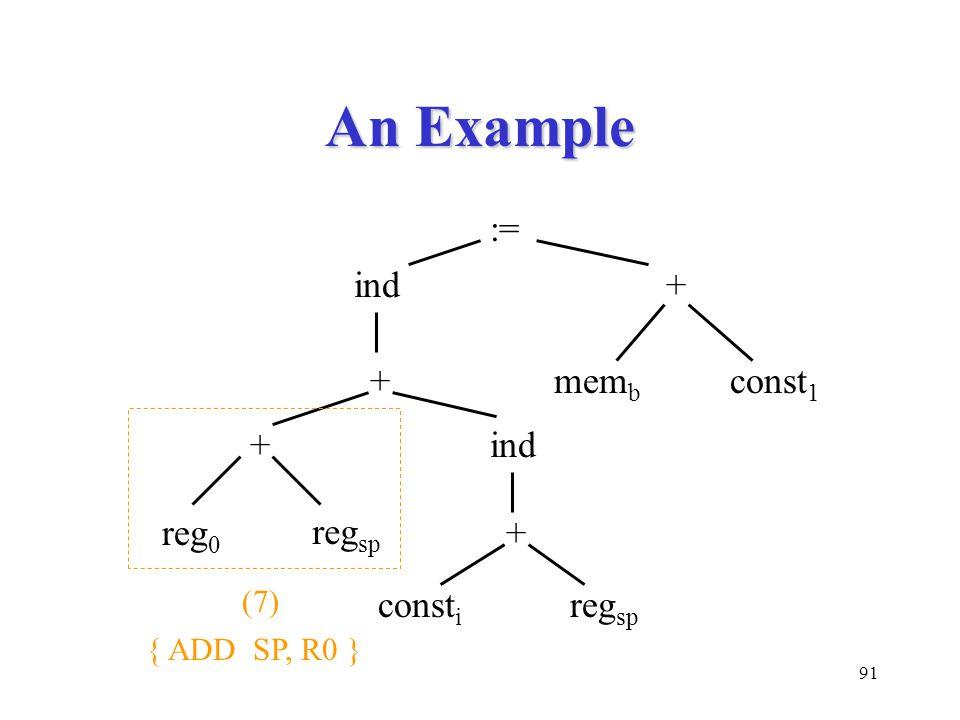 91 An Example := ind+ mem b const 1 + + + ind const i reg 0 reg sp (7) { ADD SP, R0 }