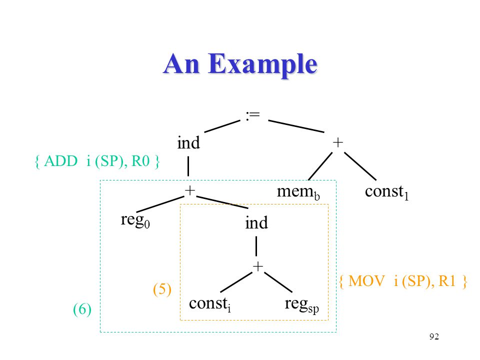 92 An Example := ind+ mem b const 1 + + ind const i reg 0 reg sp (5) (6) { MOV i (SP), R1 } { ADD i (SP), R0 }