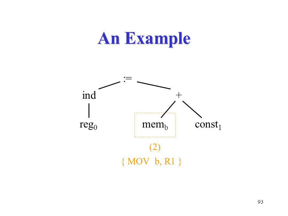 93 An Example := ind+ mem b const 1 reg 0 (2) { MOV b, R1 }