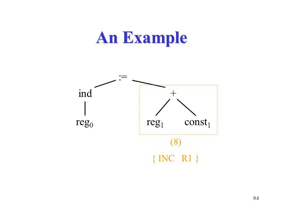 94 An Example := ind+ reg 1 const 1 reg 0 (8) { INC R1 }