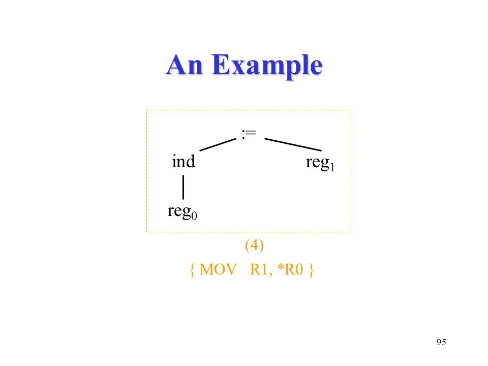 95 An Example := indreg 1 reg 0 (4) { MOV R1, *R0 }