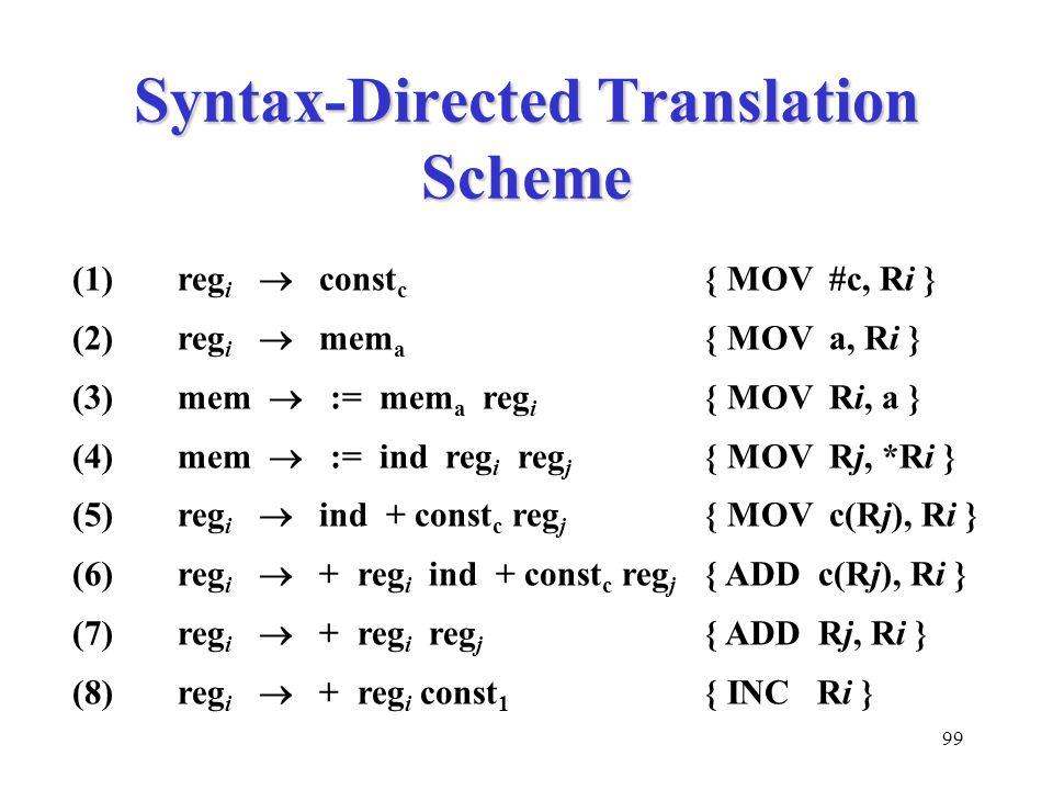 99 Syntax-Directed Translation Scheme (1)reg i  const c { MOV #c, Ri } (2)reg i  mem a { MOV a, Ri } (3) mem  := mem a reg i { MOV Ri, a } (4) mem  := ind reg i reg j { MOV Rj, *Ri } (5) reg i  ind + const c reg j { MOV c(Rj), Ri } (6) reg i  + reg i ind + const c reg j { ADD c(Rj), Ri } (7) reg i  + reg i reg j { ADD Rj, Ri } (8) reg i  + reg i const 1 { INC Ri }