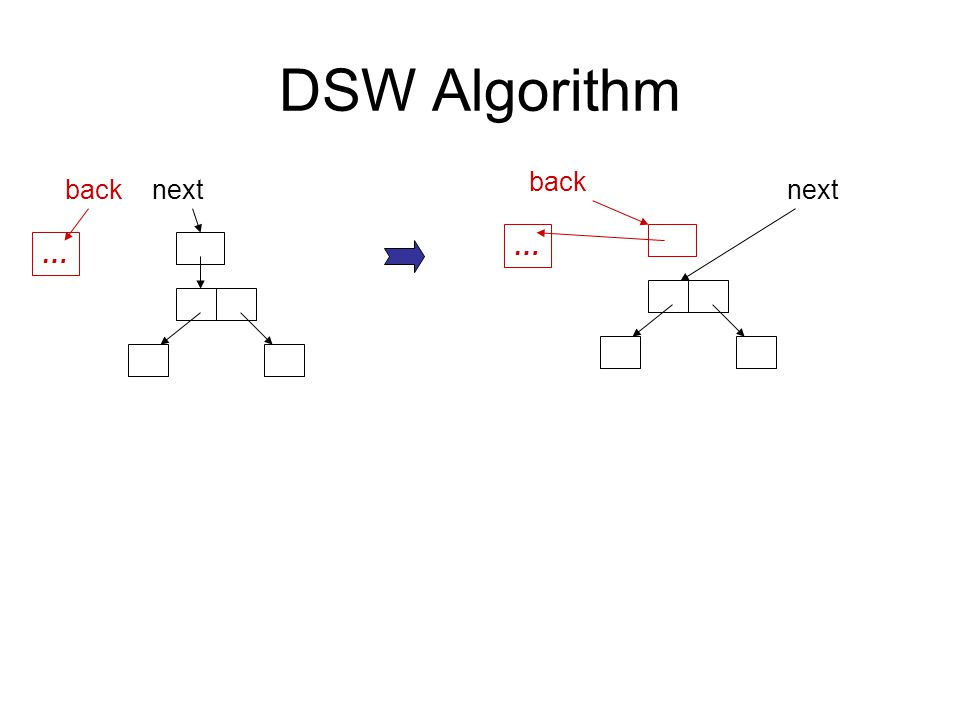 DSW Algorithm … backnext … back next