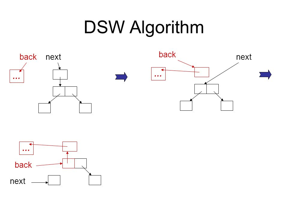 DSW Algorithm … backnext … back next … back next