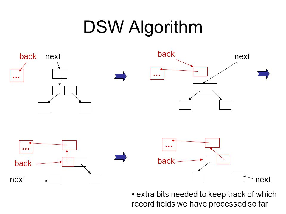 DSW Algorithm … backnext … back next … back next … back next extra bits needed to keep track of which record fields we have processed so far