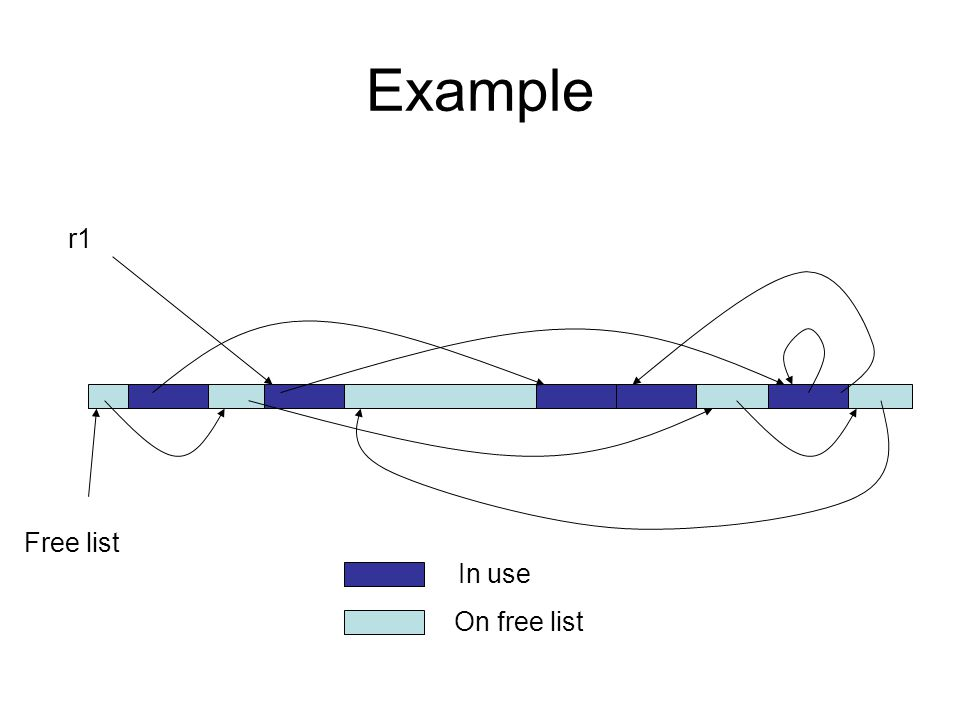 A Hidden Cost Depth-first search is usually implemented as a recursive algorithm –Uses stack space proportional to the longest path in the graph of reachable objects one activation record/node in the path activation records are big –If the heap is one long linked list, the stack space used in the algorithm will be greater than the heap size!.