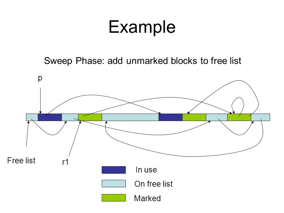 More Mark-Sweep Mark-sweep collectors can benefit from the tricks used to implement malloc/free efficiently –multiple free lists, one size of block/list Mark-sweep can suffer from fragmentation –blocks not copied and compacted like in copying collection Mark-sweep doesn't require 2x live data size to operate –but if the ratio of live data to heap size is too large then performance suffers