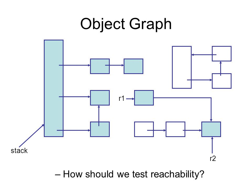 Object Graph –How should we test reachability? r1 stack r2