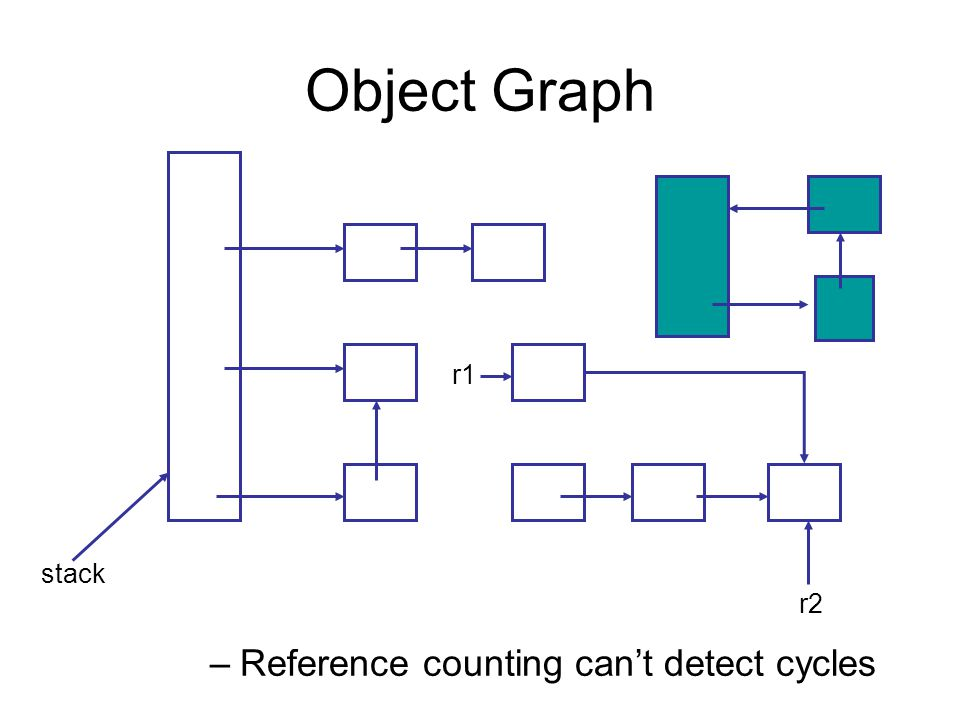 Object Graph –Reference counting can't detect cycles r1 stack r2