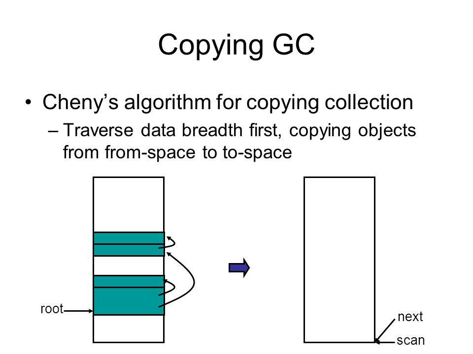 Copying GC Cheny's algorithm for copying collection –Traverse data breadth first, copying objects from from-space to to-space root scan next
