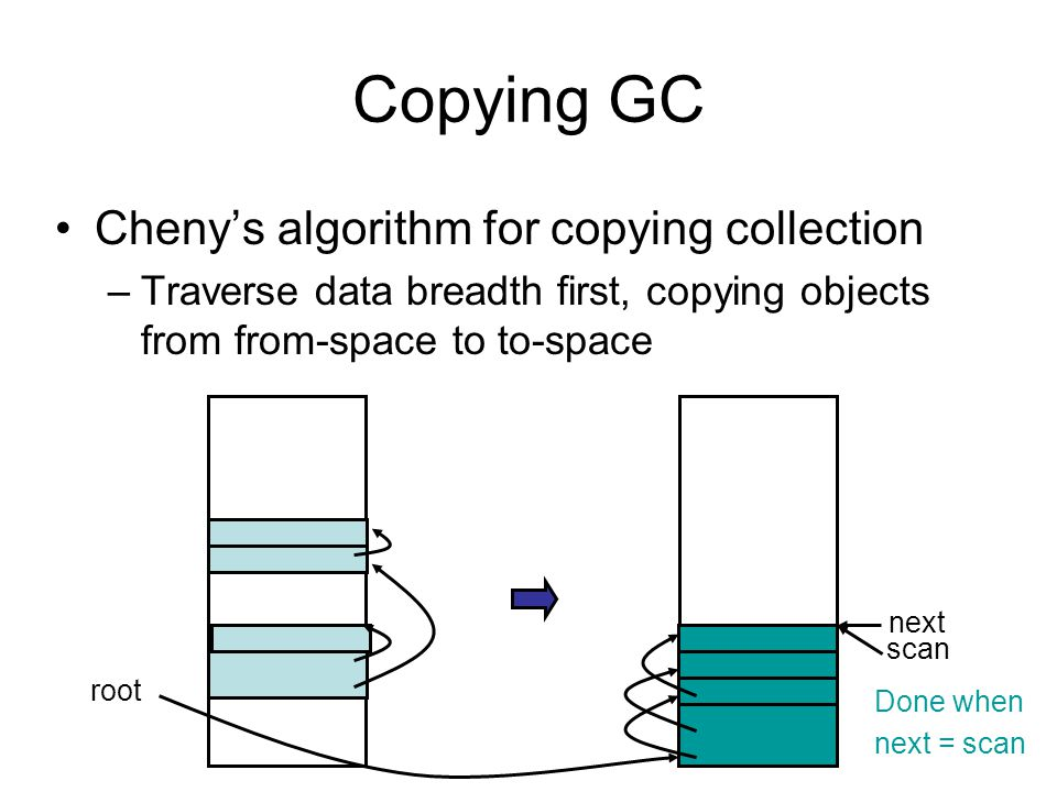 Copying GC Cheny's algorithm for copying collection –Traverse data breadth first, copying objects from from-space to to-space root scan next Done when next = scan