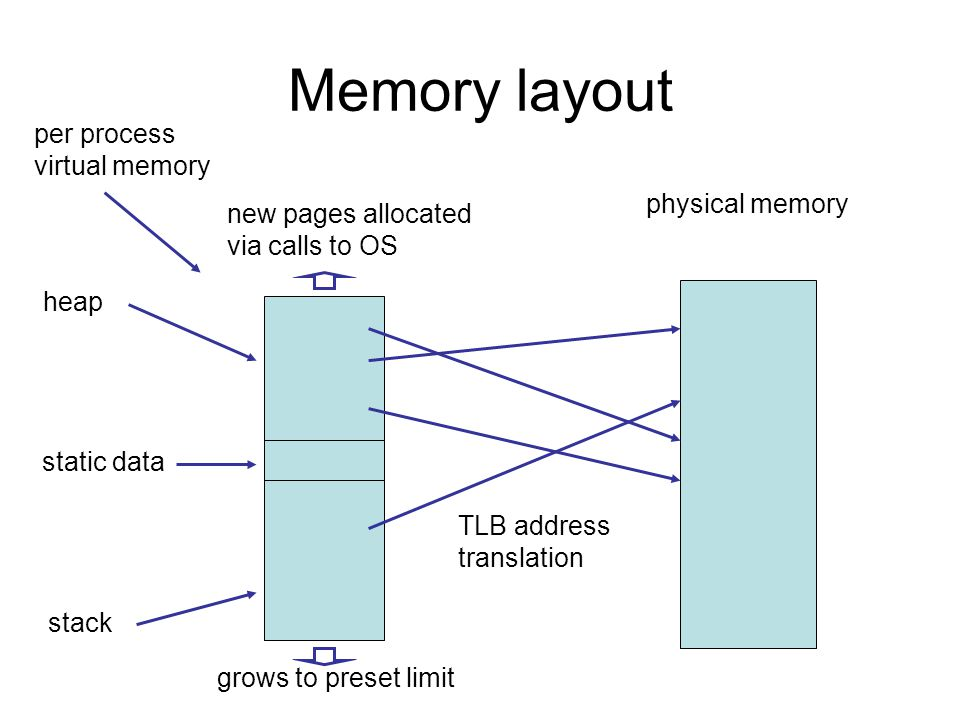 Memory layout static data stack heap grows to preset limit new pages allocated via calls to OS physical memory TLB address translation per process virtual memory