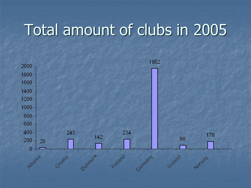 Total amount of clubs in 2005