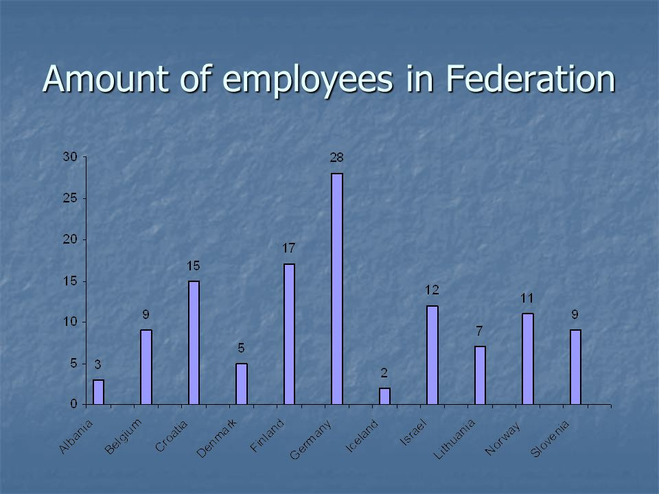 Amount of employees in Federation