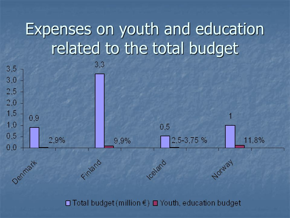 Expenses on youth and education related to the total budget
