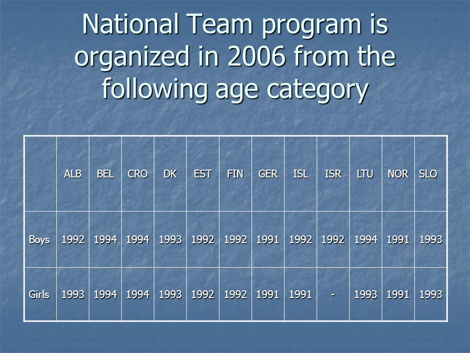 National Team program is organized in 2006 from the following age category ALBBELCRODKESTFINGERISLISRLTUNORSLO Boys199219941994199319921992199119921992199419911993 Girls19931994199419931992199219911991-199319911993