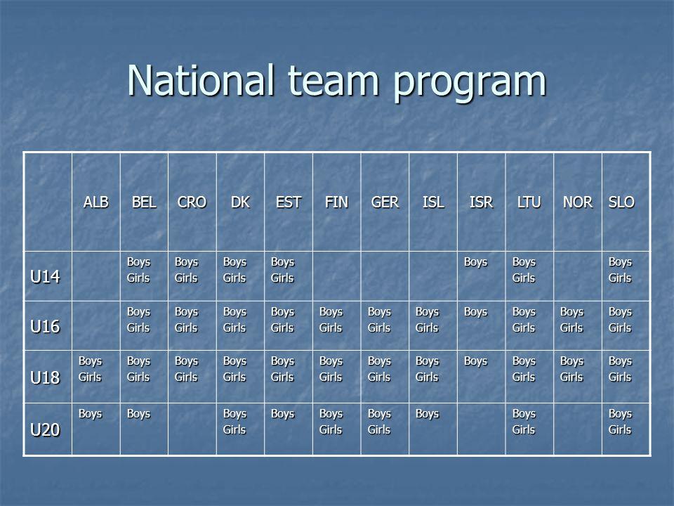 National team program ALBBELCRODKESTFINGERISLISRLTUNORSLO U14 BoysGirlsBoysGirlsBoysGirlsBoysGirlsBoysBoysGirlsBoysGirls U16 BoysGirlsBoysGirlsBoysGirlsBoysGirlsBoysGirlsBoysGirlsBoysGirlsBoysBoysGirlsBoysGirlsBoysGirls U18 BoysGirlsBoysGirlsBoysGirlsBoysGirlsBoysGirlsBoysGirlsBoysGirlsBoysGirlsBoysBoysGirlsBoysGirlsBoysGirls U20 BoysBoysBoysGirlsBoysBoysGirlsBoysGirlsBoysBoysGirlsBoysGirls