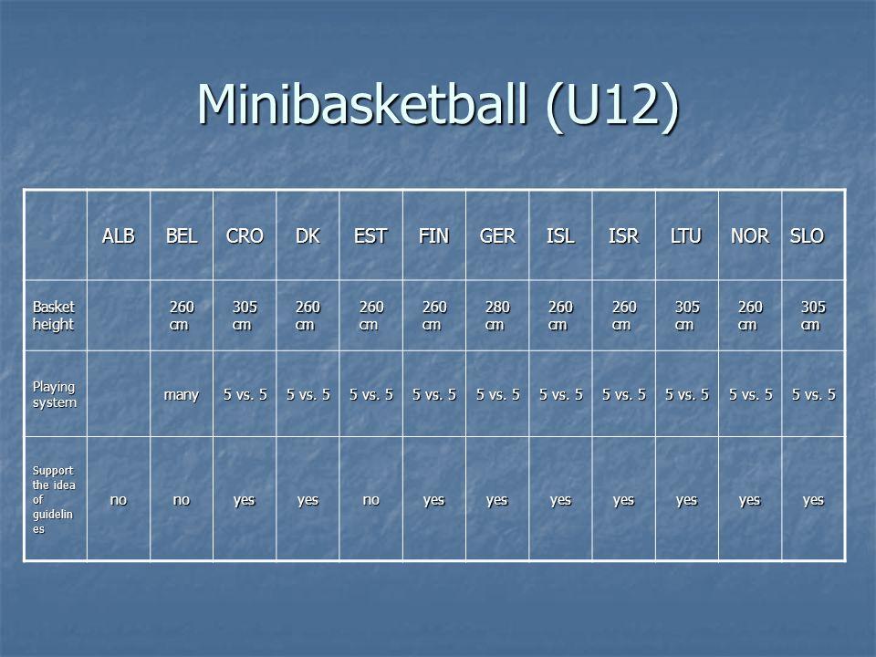 Minibasketball (U12) ALBBELCRODKESTFINGERISLISRLTUNORSLO Basket height 260 cm 305 cm 260 cm 280 cm 260 cm 305 cm 260 cm 305 cm Playing system many 5 vs.