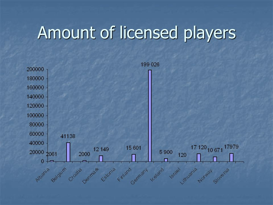 Amount of licensed players