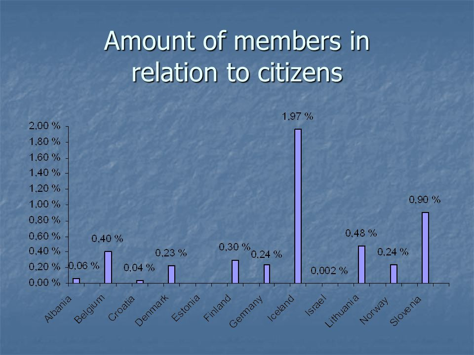 Amount of members in relation to citizens