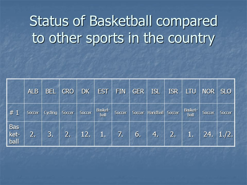 Status of Basketball compared to other sports in the country ALBBELCRODKESTFINGERISLISRLTUNORSLO # 1 SoccerCyclingSoccerSoccer Basket- ball SoccerSoccerHandballSoccer SoccerSoccer 2.3.2.12.1.7.6.4.2.1.24.1./2.